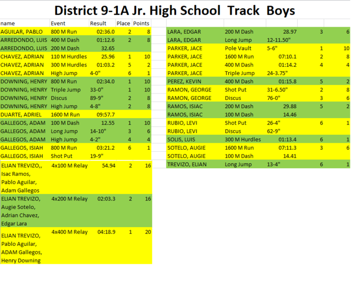 JH Boys District Track