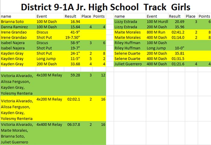 JH Girls District Track
