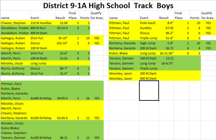 HS Boys District Track