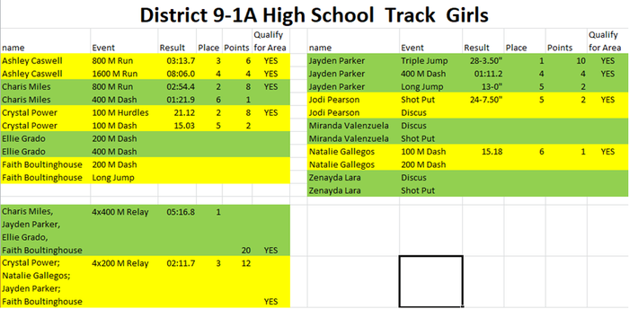 HS Girls District Track